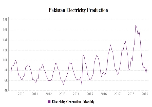 Monthwise Pakistan Electrcity Production 2010- 2019