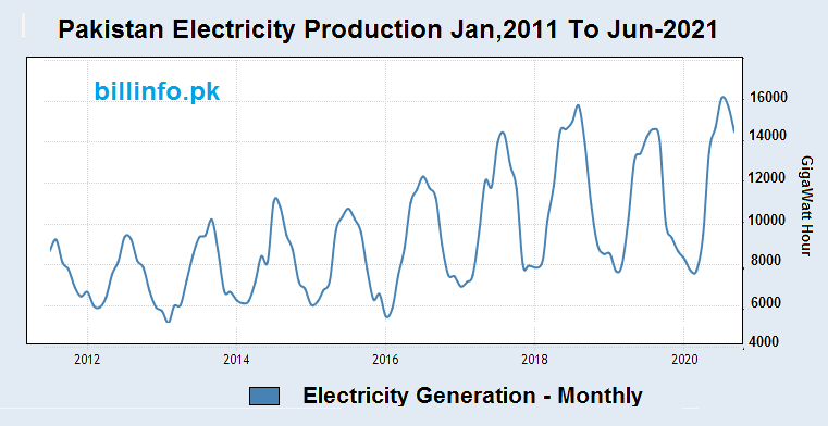 monthly production of electricity in Pakistan for Jan-2011 to Jun-2021